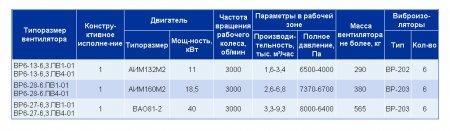 Вентиляторы высокого давления ВЦ 7-42, ВР 12-26, ВЦ 10-28, ВВД, ВР 120-28, ВР 6-28