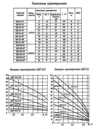 Электронасос бытовой центробежный погружной БЦП